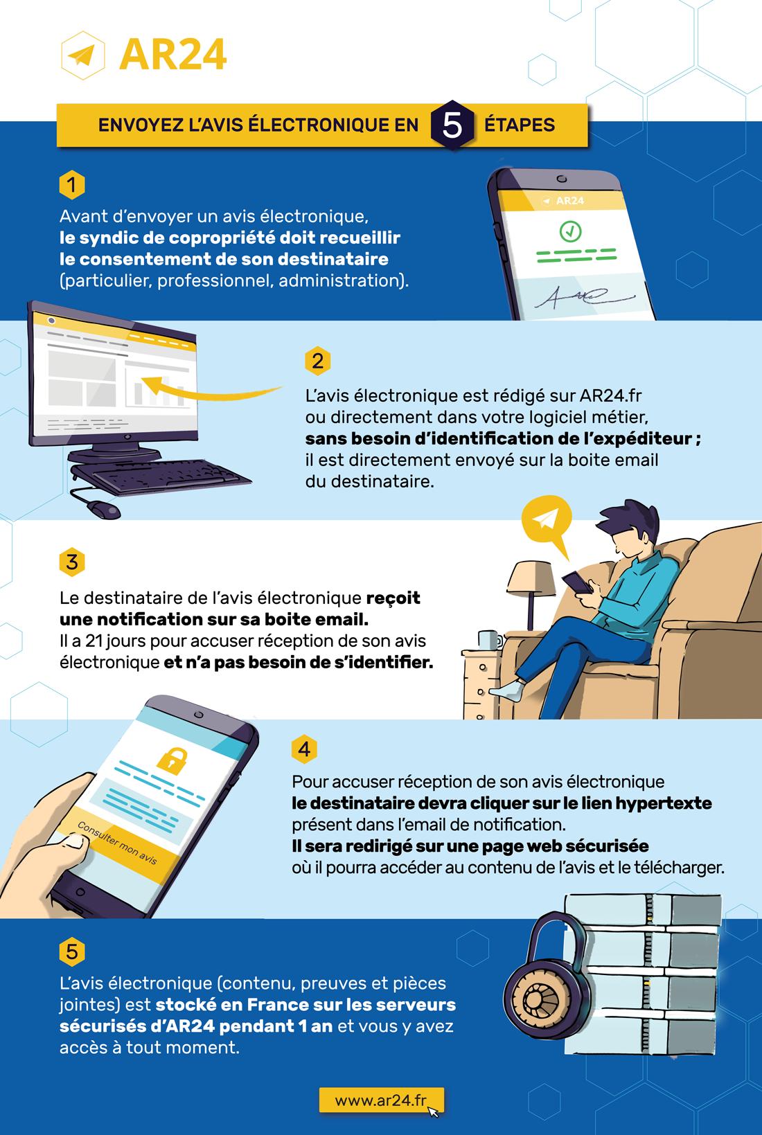 Avis électronique syndic infographie ar24