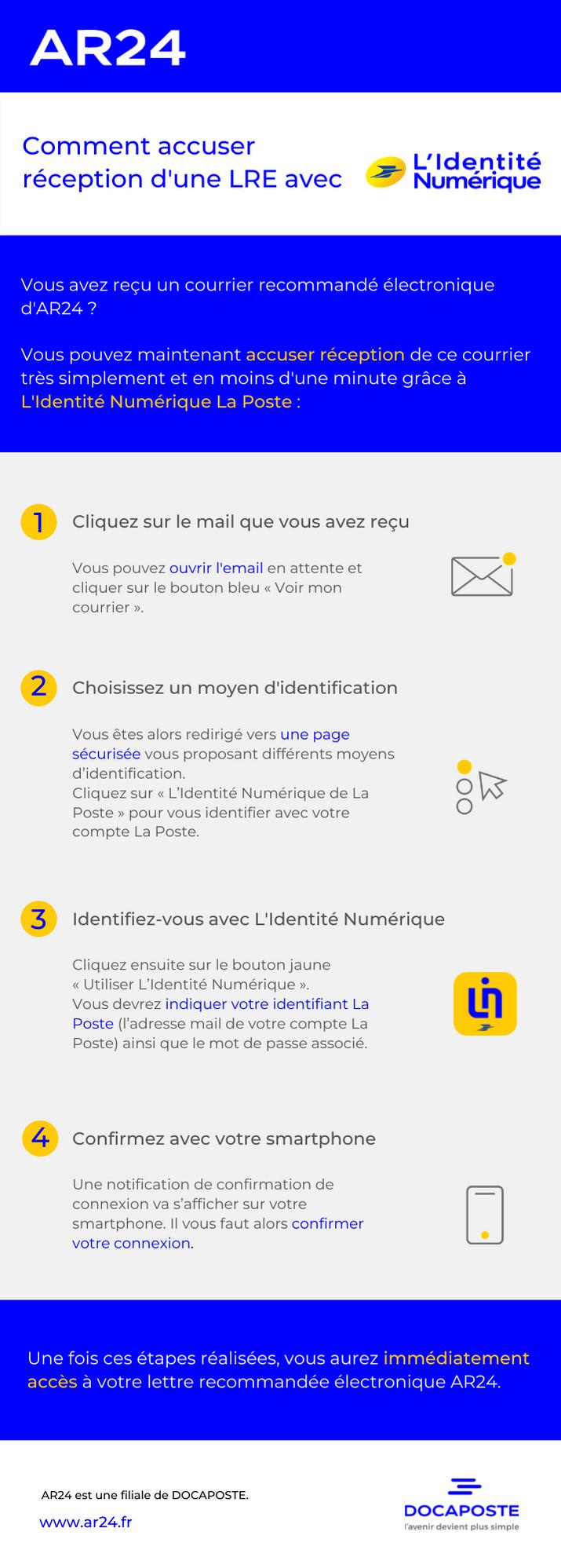 infographie L'Identité Numérique